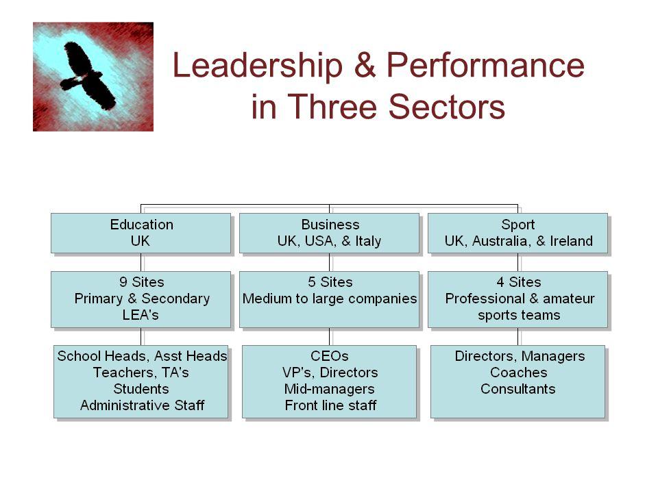 Leadership & Performance in Three Sectors