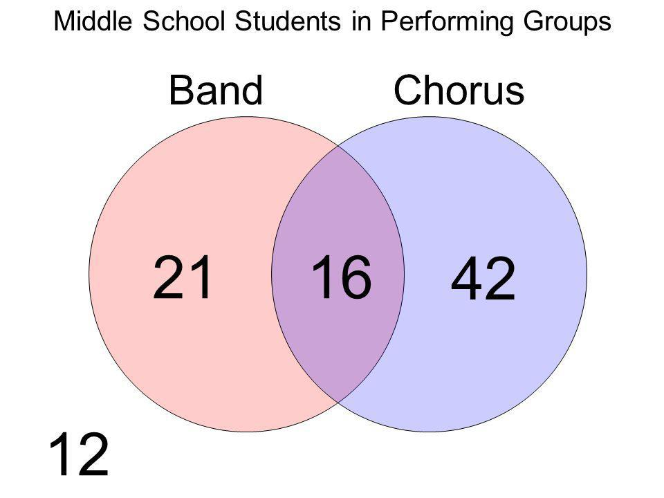 Middle School Students in Performing Groups BandChorus 21 42 16 12