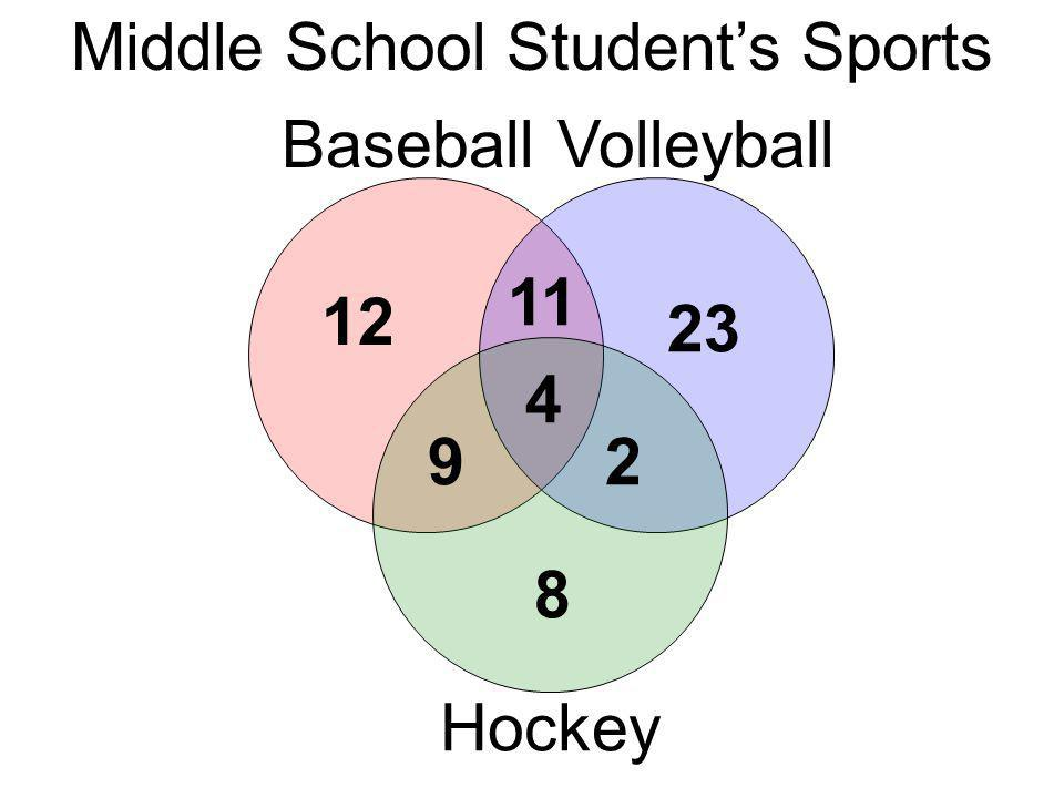 Middle School Students Sports BaseballVolleyball Hockey 12 11 29 23 8 4