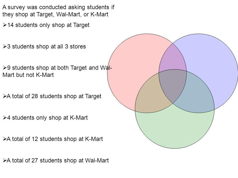 A survey was conducted asking students if they shop at Target, Wal-Mart, or K-Mart 14 students only shop at Target 3 students shop at all 3 stores 9 students shop at both Target and Wal- Mart but not K-Mart A total of 28 students shop at Target 4 students only shop at K-Mart A total of 12 students shop at K-Mart A total of 27 students shop at Wal-Mart