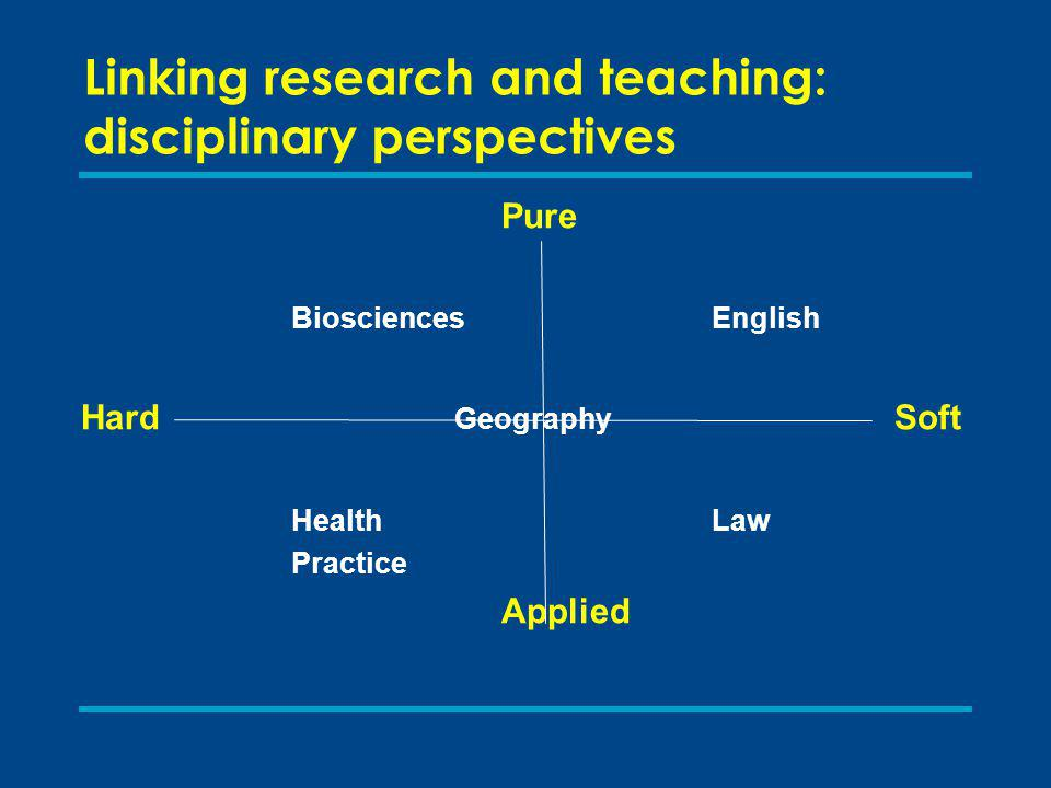 Linking research and teaching: disciplinary perspectives Pure BiosciencesEnglish Hard Geography Soft HealthLaw Practice Applied