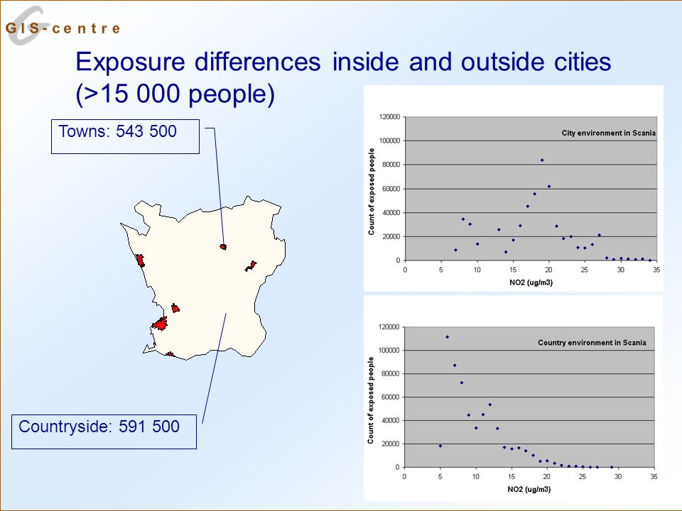 Exposure differences inside and outside cities (>15 000 people) Towns: 543 500 Countryside: 591 500