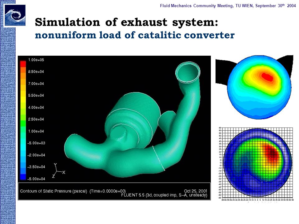 Vehicle Aerodynamics Flow topology and validation on isolated wheel Flow topology in wheelhouse, interaction of flow inside wheelhouse and vehicle body Fluid Mechanics Community Meeting, TU WIEN, September 30 th 2004
