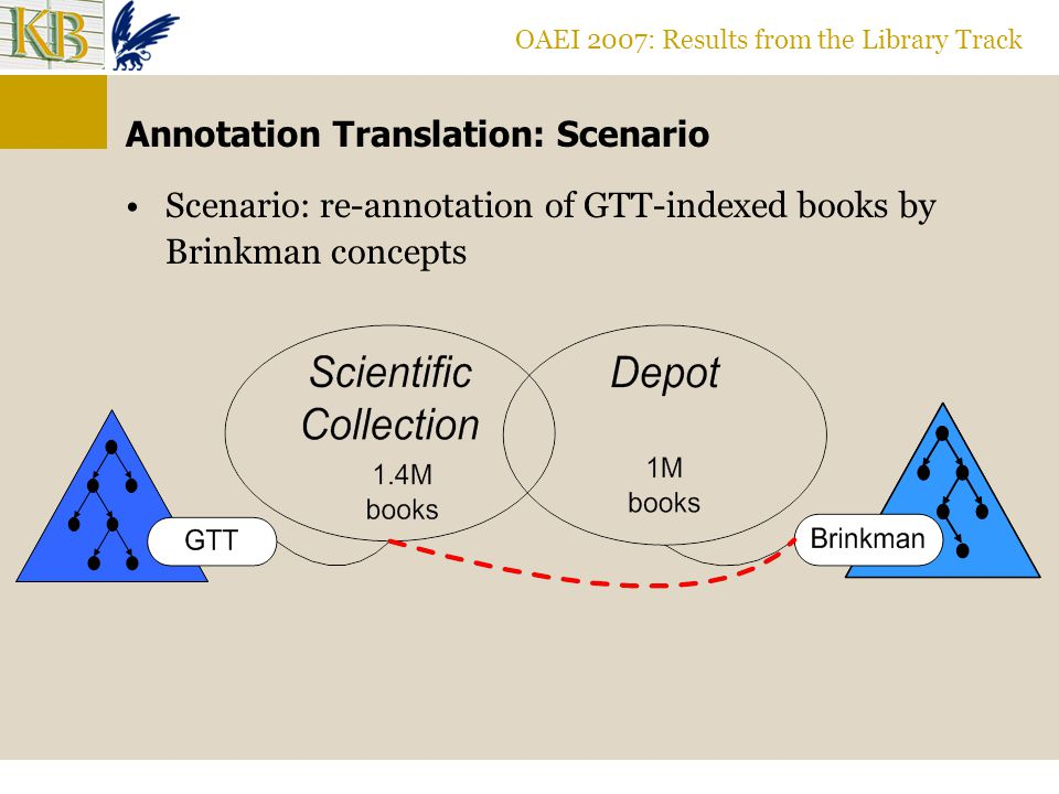 OAEI 2007: Results from the Library Track Annotation Translation: Scenario Scenario: re-annotation of GTT-indexed books by Brinkman concepts