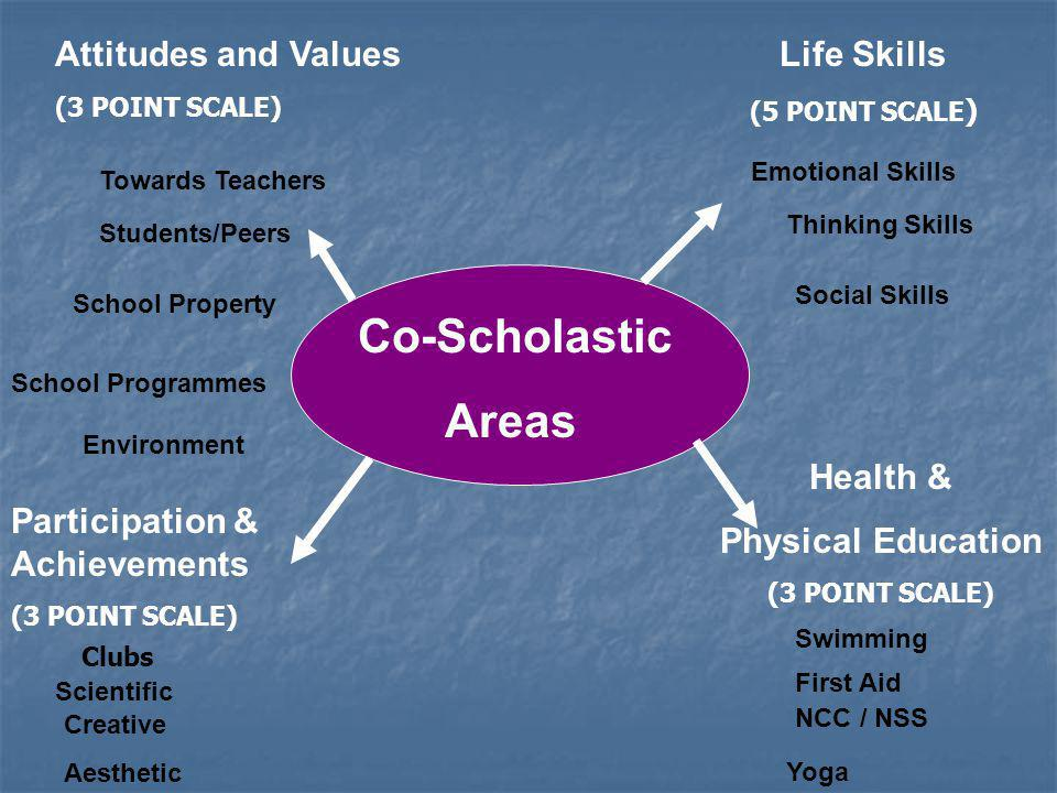 School Programmes School Property Co-Scholastic Areas Environment Students/Peers Towards Teachers Attitudes and Values (3 POINT SCALE) Emotional Skills Social Skills Participation & Achievements (3 POINT SCALE) Scientific Life Skills (5 POINT SCALE ) Thinking Skills Yoga Creative Aesthetic Health & Physical Education (3 POINT SCALE) NCC / NSS First Aid Swimming Clubs
