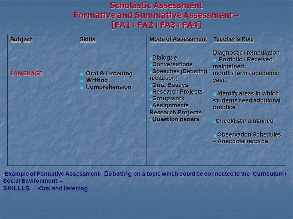 Scholastic Assessment Formative and Summative Assessment – [FA1+FA2+FA3+FA4] Subject LANGUAGESkills Oral & Listening Oral & Listening Writing Writing Comprehension Comprehension Mode of Assessment Dialogue Dialogue Conversations Conversations Speeches (Debating recitation) Speeches (Debating recitation) Quiz, Essays Quiz, Essays Research Projects Research Projects Group work Group work Assignments Assignments Research Projects Question papers Question papers Teachers Role Diagnostic / remediation Portfolio / Received maintained month / term / academic year.