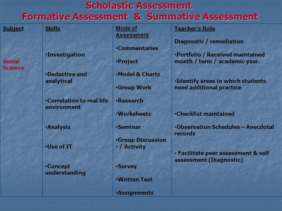 Scholastic Assessment Formative Assessment & Summative Assessment Subject Social Science Skills Investigation Deductive and analytical Correlation to real life environment Analysis Use of IT Concept understanding Mode of Assessment Commentaries Project Model & Charts Group Work Research Worksheets Seminar Group Discussion / Activity Survey Written Test Assignments Teachers Role Diagnostic / remediation Portfolio / Received maintained month / term / academic year.