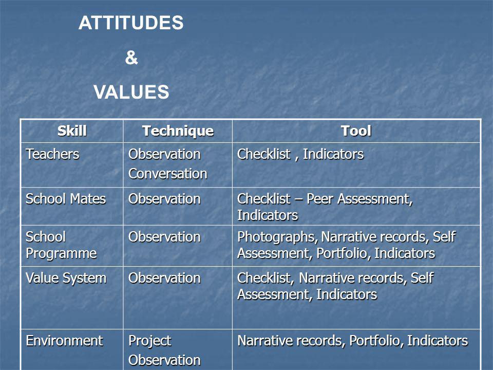SkillTechniqueTool TeachersObservationConversation Checklist, Indicators School Mates Observation Checklist – Peer Assessment, Indicators School Progr