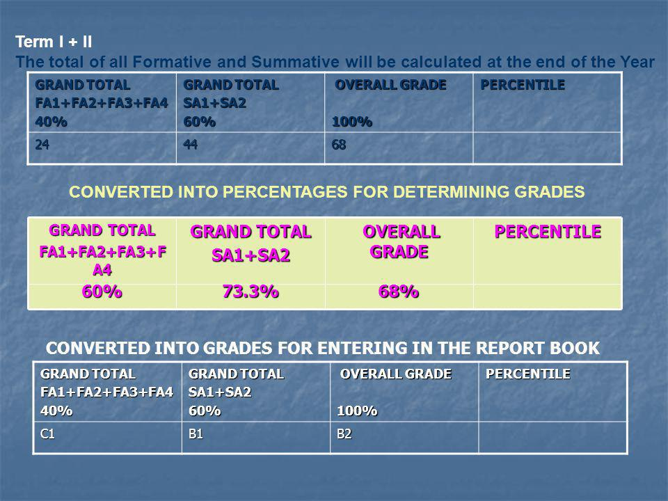 Term I + II The total of all Formative and Summative will be calculated at the end of the Year GRAND TOTAL FA1+FA2+FA3+FA440% SA1+SA260% OVERALL GRADE OVERALL GRADE100%PERCENTILE 244468 GRAND TOTAL FA1+FA2+FA3+FA440% SA1+SA260% OVERALL GRADE OVERALL GRADE100%PERCENTILEC1B1B2 CONVERTED INTO GRADES FOR ENTERING IN THE REPORT BOOK CONVERTED INTO PERCENTAGES FOR DETERMINING GRADES GRAND TOTAL FA1+FA2+FA3+F A4 GRAND TOTAL SA1+SA2 OVERALL GRADE OVERALL GRADEPERCENTILE 60%73.3%68%