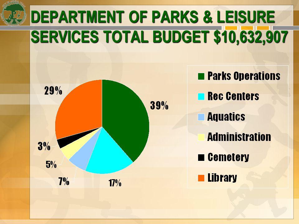 DEPARTMENT MANAGEMENT OF: C.I.P.Park ProjectsC.I.P.