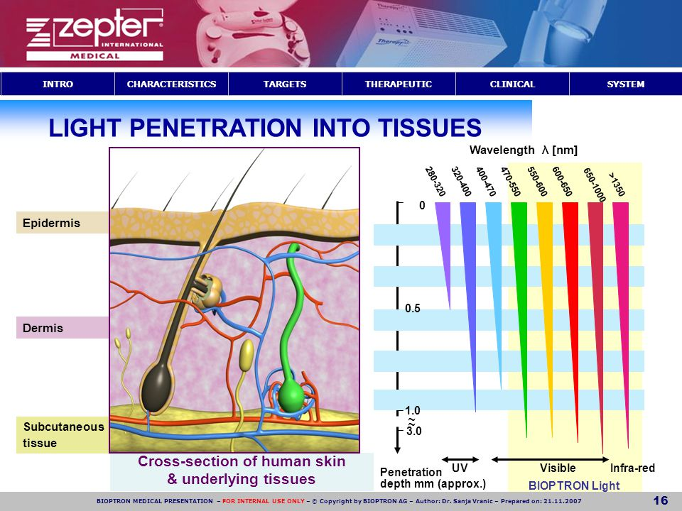 TARGETSTHERAPEUTICCLINICALCHARACTERISTICSINTROSYSTEM BIOPTRON MEDICAL PRESENTATION – FOR INTERNAL USE ONLY – © Copyright by BIOPTRON AG – Author: Dr.
