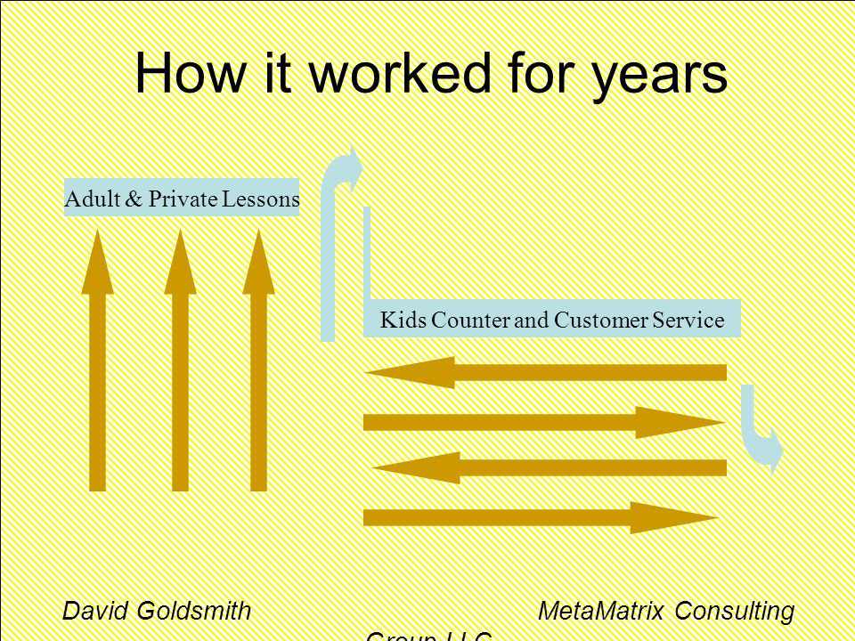How it worked for years Adult & Private Lessons Kids Counter and Customer Service David Goldsmith MetaMatrix Consulting Group LLC