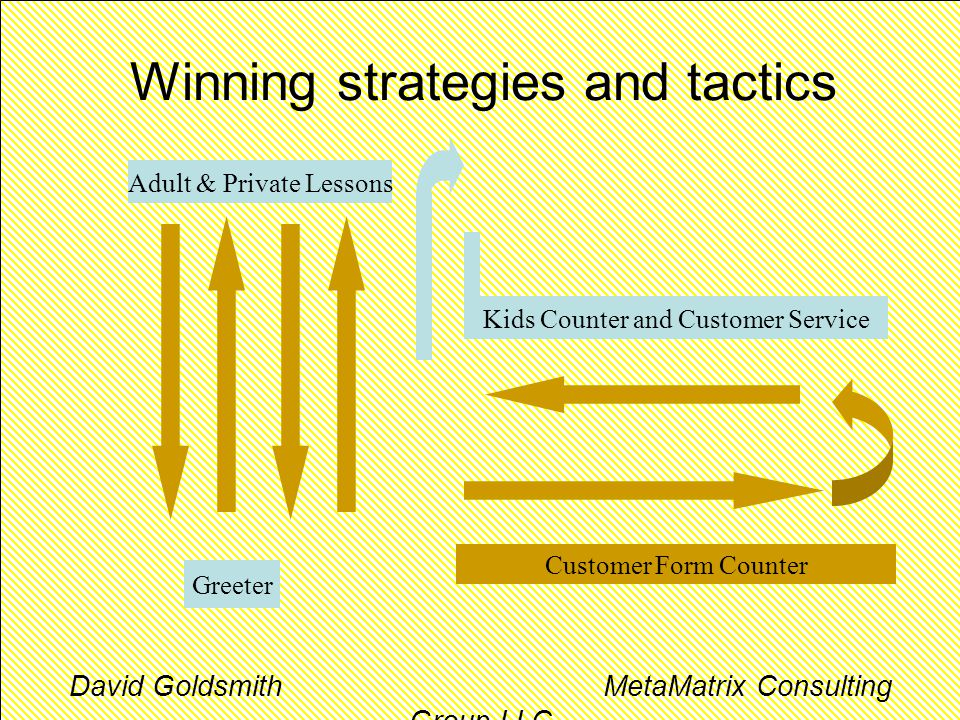 Winning strategies and tactics Customer Form Counter Greeter Adult & Private Lessons Kids Counter and Customer Service David Goldsmith MetaMatrix Consulting Group LLC
