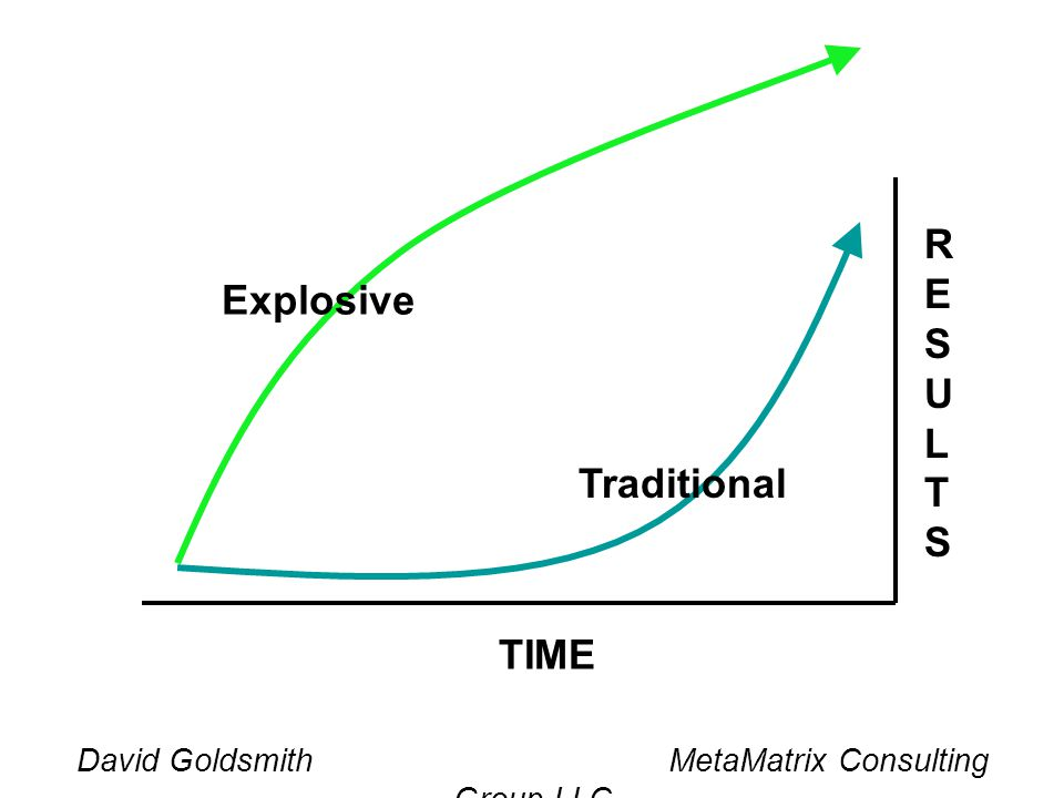 David Goldsmith MetaMatrix Consulting Group LLC TIME Traditional Explosive RESULTSRESULTS
