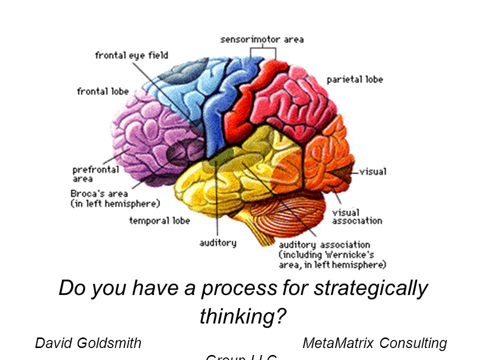Do you have a process for strategically thinking?