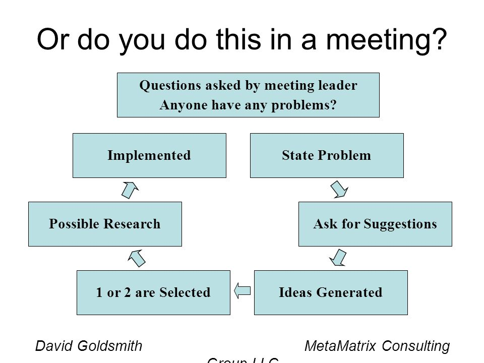 David Goldsmith MetaMatrix Consulting Group LLC Or do you do this in a meeting? Questions asked by meeting leader Anyone have any problems? State Prob