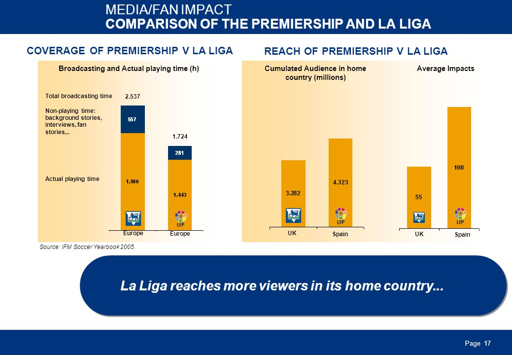 Page 17 MEDIA/FAN IMPACT COMPARISON OF THE PREMIERSHIP AND LA LIGA La Liga reaches more viewers in its home country...