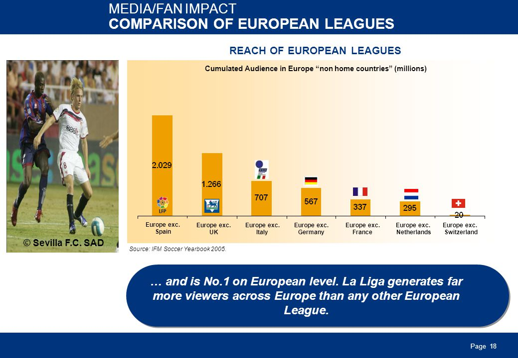 Page 18 MEDIA/FAN IMPACT COMPARISON OF EUROPEAN LEAGUES … and is No.1 on European level.