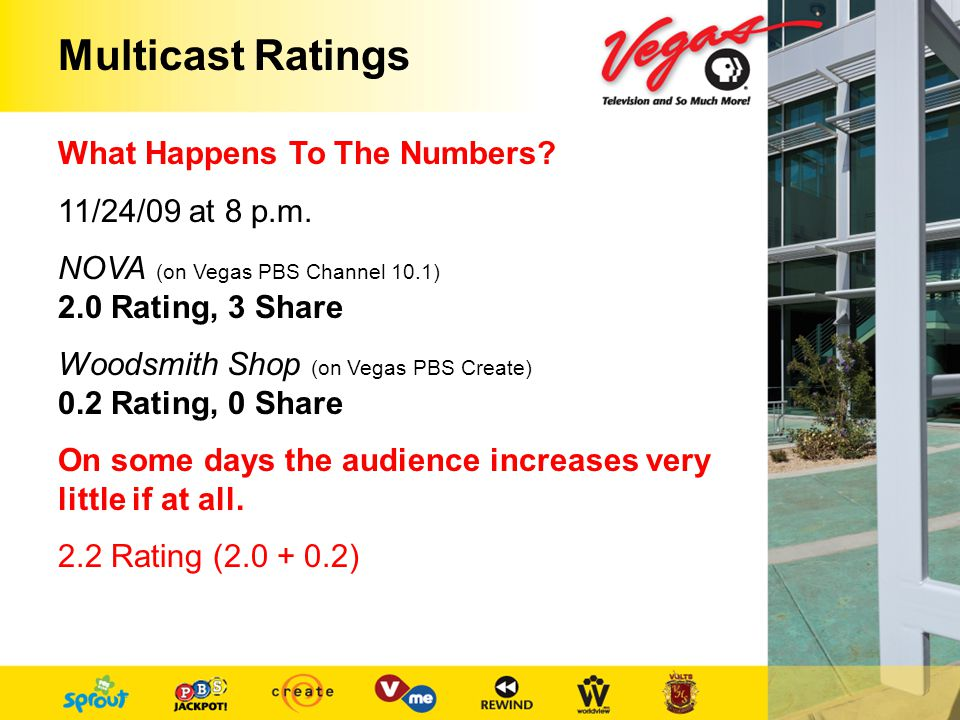 Multicast Ratings What Happens To The Numbers. 11/24/09 at 8 p.m.