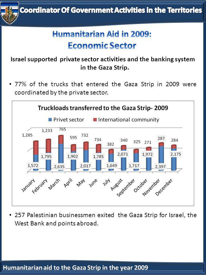 Israel supported private sector activities and the banking system in the Gaza Strip.