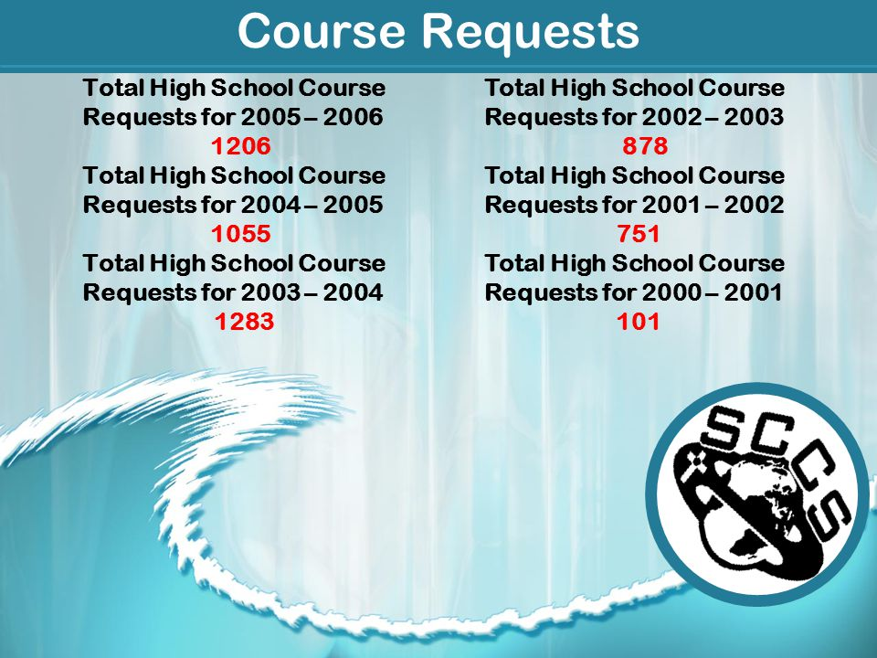 Course Requests Total High School Course Requests for 2005 – 2006 1206 Total High School Course Requests for 2004 – 2005 1055 Total High School Course Requests for 2003 – 2004 1283 Total High School Course Requests for 2002 – 2003 878 Total High School Course Requests for 2001 – 2002 751 Total High School Course Requests for 2000 – 2001 101