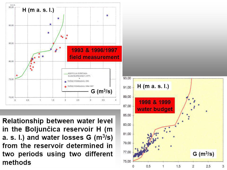 Relationship between water level in the Boljunčica reservoir H (m a.