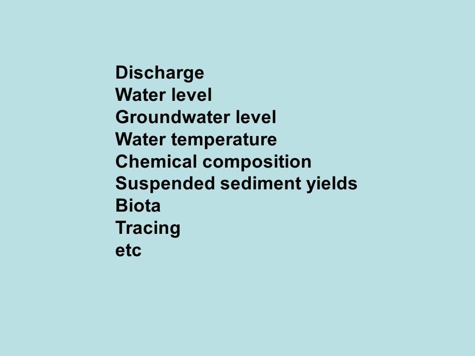 Discharge Water level Groundwater level Water temperature Chemical composition Suspended sediment yields Biota Tracing etc