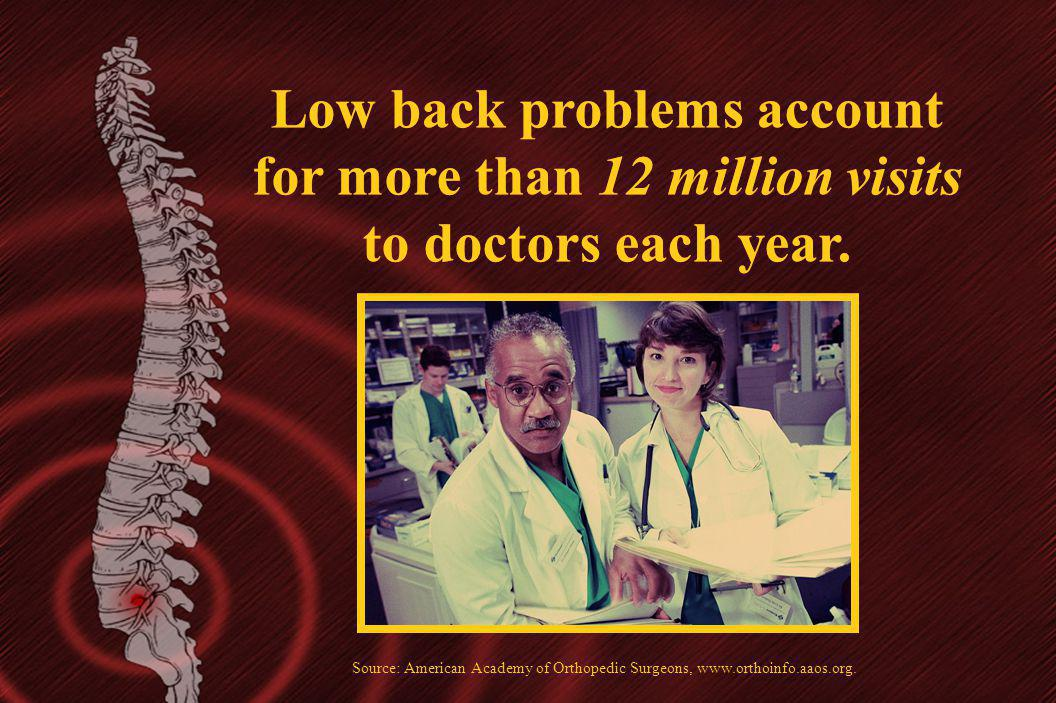 Low back problems account for more than 12 million visits to doctors each year. Source: American Academy of Orthopedic Surgeons, www.orthoinfo.aaos.or
