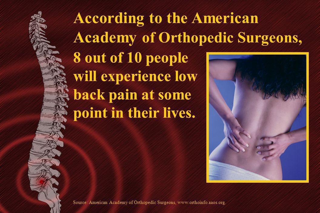 8 out of 10 people will experience low back pain at some point in their lives. Source: American Academy of Orthopedic Surgeons, www.orthoinfo.aaos.org