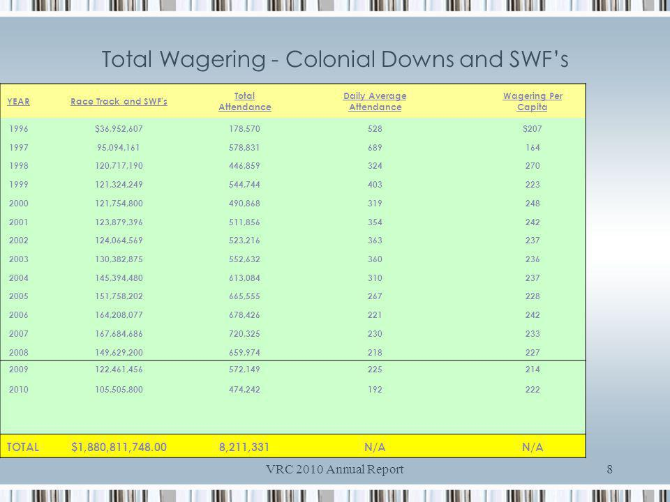 VRC 2010 Annual Report8 Total Wagering - Colonial Downs and SWFs YEARRace Track and SWF s Total Attendance Daily Average Attendance Wagering Per Capita 1996 $36,952, , $ ,094, , ,717, , ,324, , ,754, , ,879, , ,064, , ,382, , ,394, , ,758, , ,208, , ,684, , ,629, , ,461, ,505, , , TOTAL$1,880,811, ,211,331 N/A