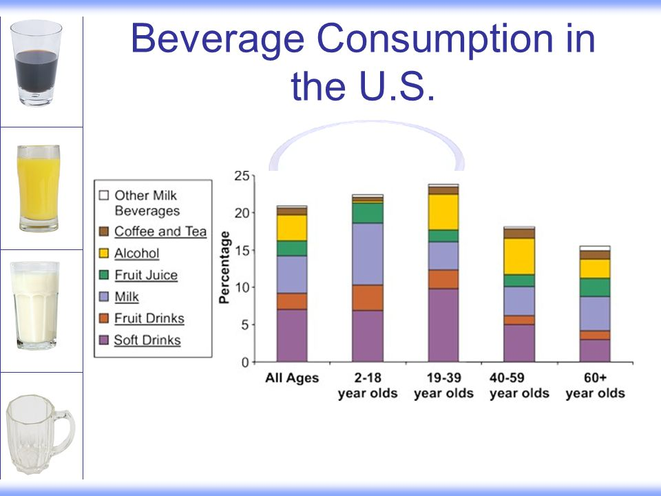 Beverage Consumption in the U.S.
