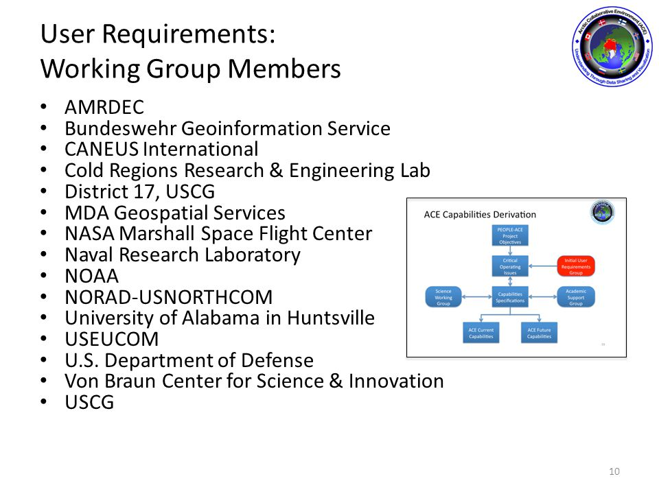 User Requirements: Working Group Members AMRDEC Bundeswehr Geoinformation Service CANEUS International Cold Regions Research & Engineering Lab District 17, USCG MDA Geospatial Services NASA Marshall Space Flight Center Naval Research Laboratory NOAA NORAD-USNORTHCOM University of Alabama in Huntsville USEUCOM U.S.