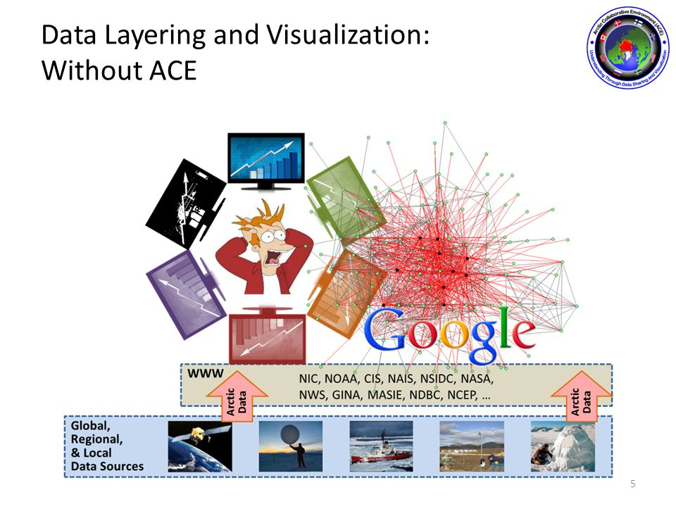Data Layering and Visualization: With ACE 6