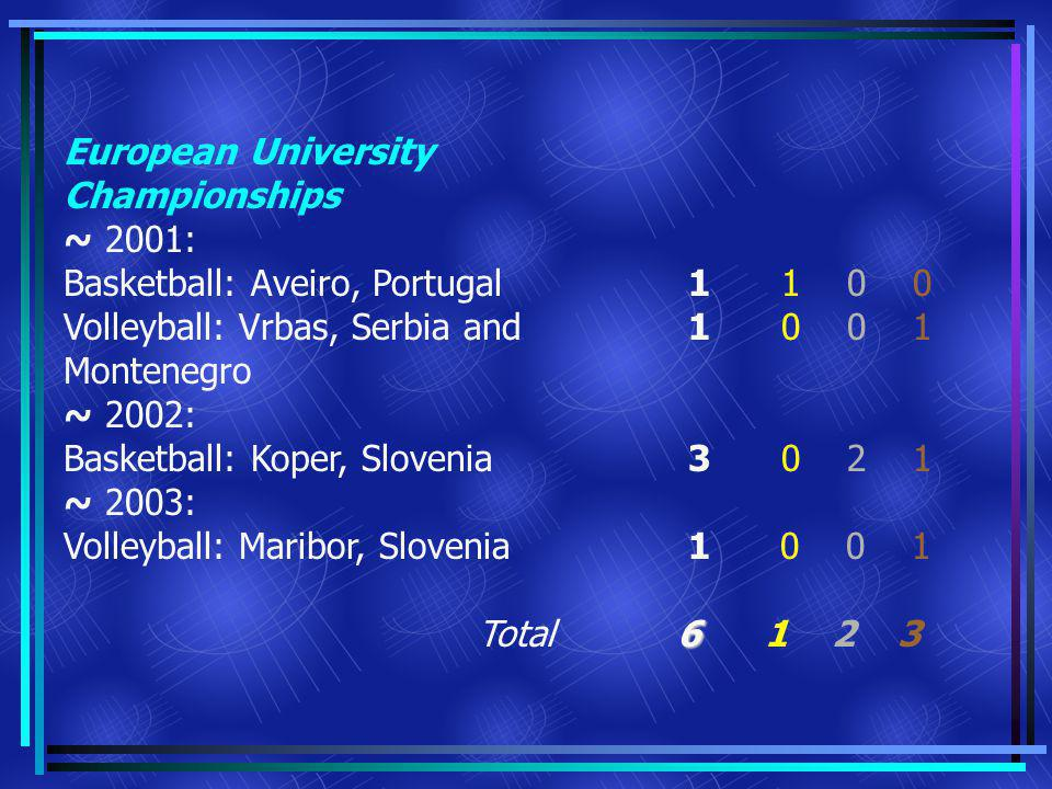 European University Championships ~ 2001: Basketball: Aveiro, Portugal Volleyball: Vrbas, Serbia and Montenegro ~ 2002: Basketball: Koper, Slovenia ~ 2003: Volleyball: Maribor, Slovenia Total 6 1 1 0 0 1 0 0 1 3 0 2 1 1 0 0 1 6 1 2 3