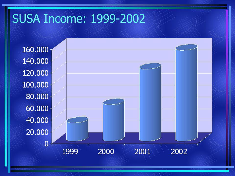 SUSA Income: 1999-2002