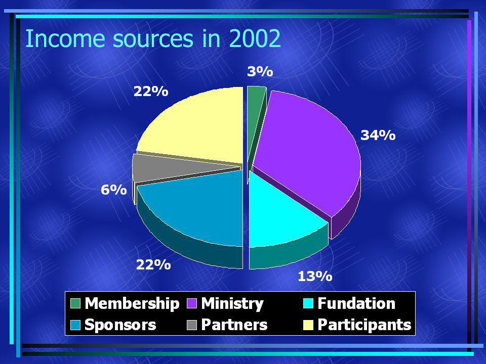 Income sources in 2002