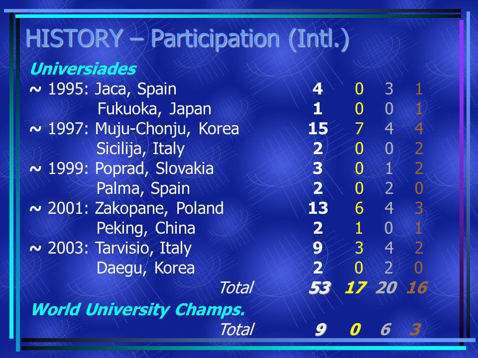HISTORY – Participation (Intl.) Universiades ~ 1995: Jaca, Spain Fukuoka, Japan ~ 1997: Muju-Chonju, Korea Sicilija, Italy ~ 1999: Poprad, Slovakia Palma, Spain ~ 2001: Zakopane, Poland Peking, China ~ 2003: Tarvisio, Italy Daegu, Korea Total 53 4 0 3 1 1 0 0 1 15 7 4 4 2 0 0 2 3 0 1 2 2 0 2 0 13 6 4 3 2 1 0 1 9 3 4 2 2 0 2 0 53 17 20 16 World University Champs.