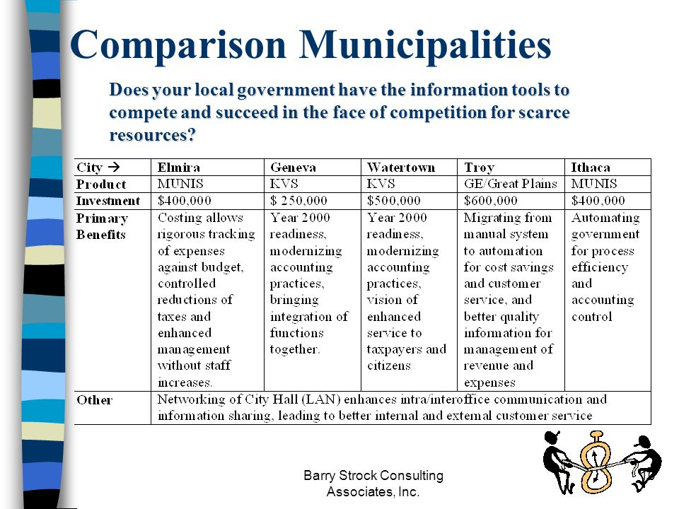 Barry Strock Consulting Associates, Inc. 10 Comparison Municipalities Does your local government have the information tools to compete and succeed in