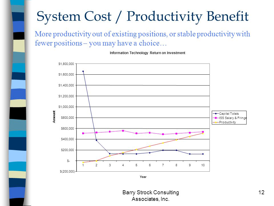 Barry Strock Consulting Associates, Inc. 12 System Cost / Productivity Benefit Information Technology Return on Investment $(200,000) $- $200,000 $400