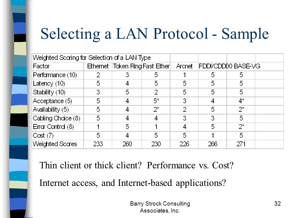 Barry Strock Consulting Associates, Inc. 32 Selecting a LAN Protocol - Sample Thin client or thick client? Performance vs. Cost? Internet access, and