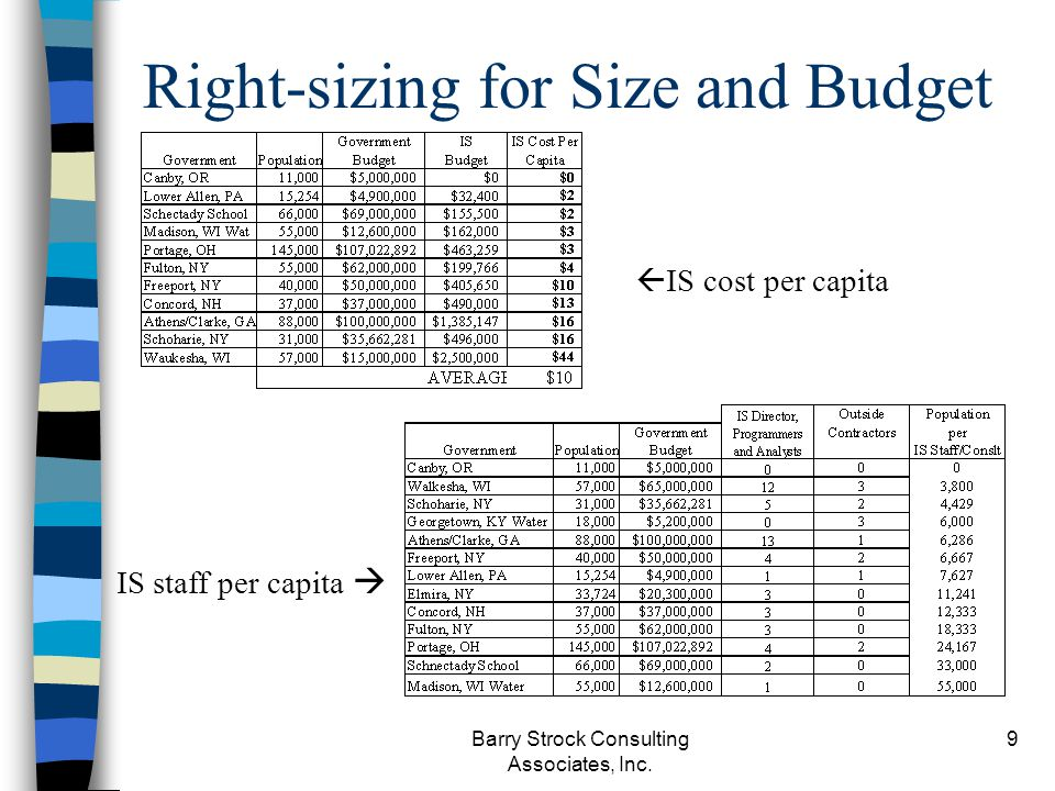 Barry Strock Consulting Associates, Inc. 9 Right-sizing for Size and Budget IS cost per capita IS staff per capita