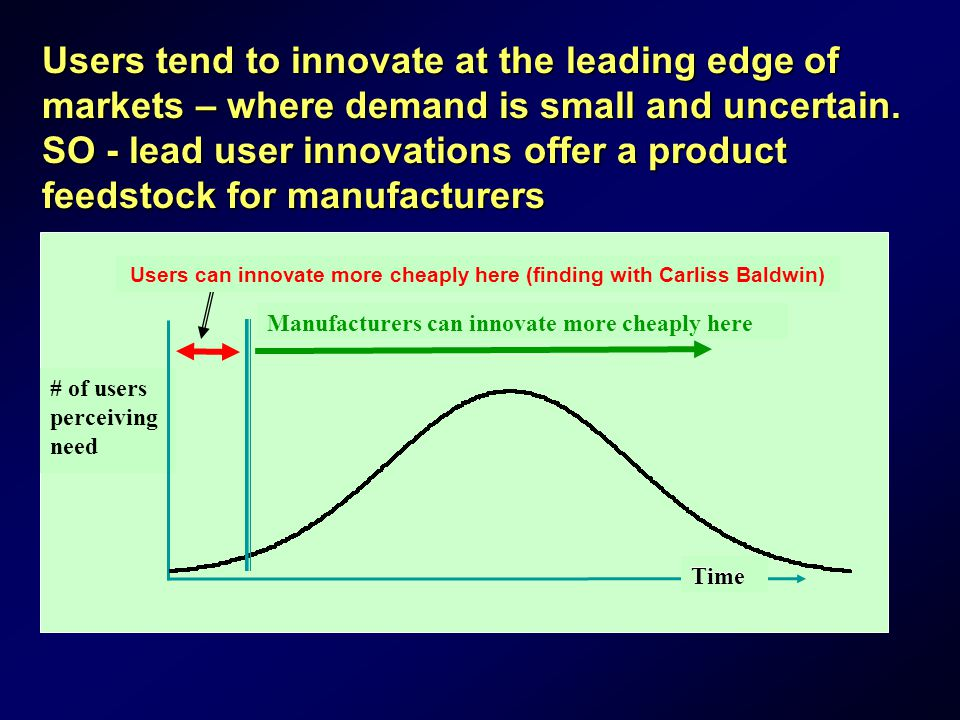 # of users perceiving need Time Users can innovate more cheaply here (finding with Carliss Baldwin) Manufacturers can innovate more cheaply here Time Users tend to innovate at the leading edge of markets – where demand is small and uncertain.