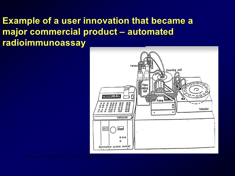 Example of a user innovation that became a major commercial product – automated radioimmunoassay Source: Science Vol 194 October 1976
