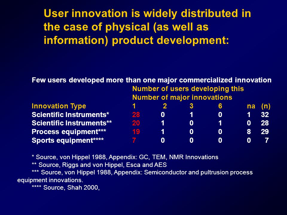 Few users developed more than one major commercialized innovation Number of users developing this Number of major innovations Innovation Type1 23 6na (n) Scientific Instruments* 280101 32 Scientific Instruments**201010 28 Process equipment***191008 29 Sports equipment****70000 7 * Source, von Hippel 1988, Appendix: GC, TEM, NMR Innovations ** Source, Riggs and von Hippel, Esca and AES *** Source, von Hippel 1988, Appendix: Semiconductor and pultrusion process equipment innovations.