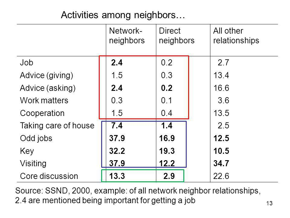 13 Network- neighbors Direct neighbors All other relationships Job 2.4 0.2 2.7 Advice (giving) 1.5 0.313.4 Advice (asking) 2.4 0.216.6 Work matters 0.3 0.1 3.6 Cooperation 1.5 0.413.5 Taking care of house 7.4 1.4 2.5 Odd jobs37.916.912.5 Key32.219.310.5 Visiting37.912.234.7 Core discussion13.3 2.922.6 Activities among neighbors… Source: SSND, 2000, example: of all network neighbor relationships, 2.4 are mentioned being important for getting a job