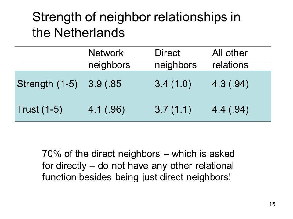 16 Network neighbors Direct neighbors All other relations Strength (1-5)3.9 (.853.4 (1.0)4.3 (.94) Trust (1-5)4.1 (.96)3.7 (1.1)4.4 (.94) Strength of