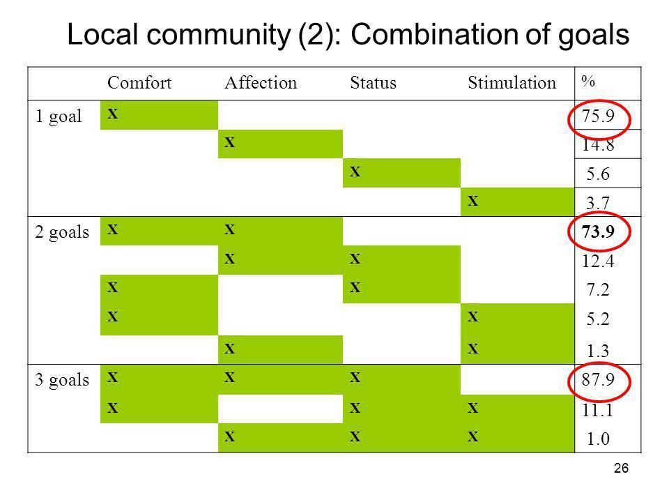 26 Local community (2): Combination of goals ComfortAffectionStatusStimulation % 1 goal X 75.9 X 14.8 X 5.6 X 3.7 2 goals XX 73.9 XX 12.4 XX 7.2 XX 5.2 XX 1.3 3 goals XXX 87.9 XXX 11.1 XXX 1.0