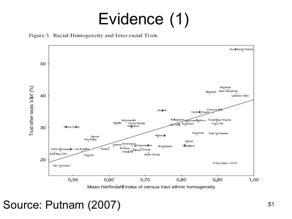 Evidence (1) 51 Source: Putnam (2007)