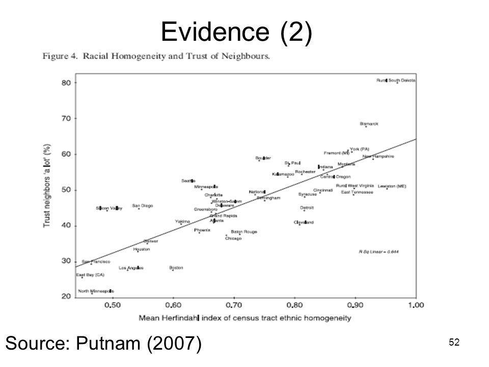 Evidence (2) 52 Source: Putnam (2007)