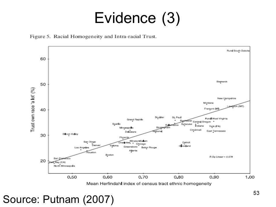 Evidence (3) 53 Source: Putnam (2007)